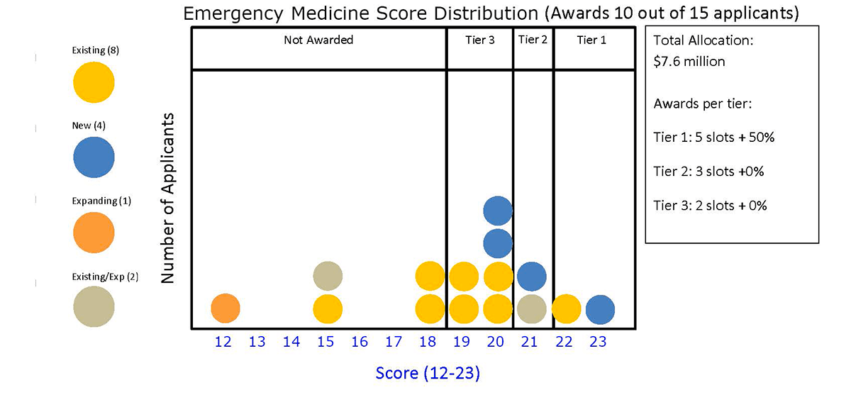Emergency Medicine Score Distribution (Awards 10 out of 15 applicants)