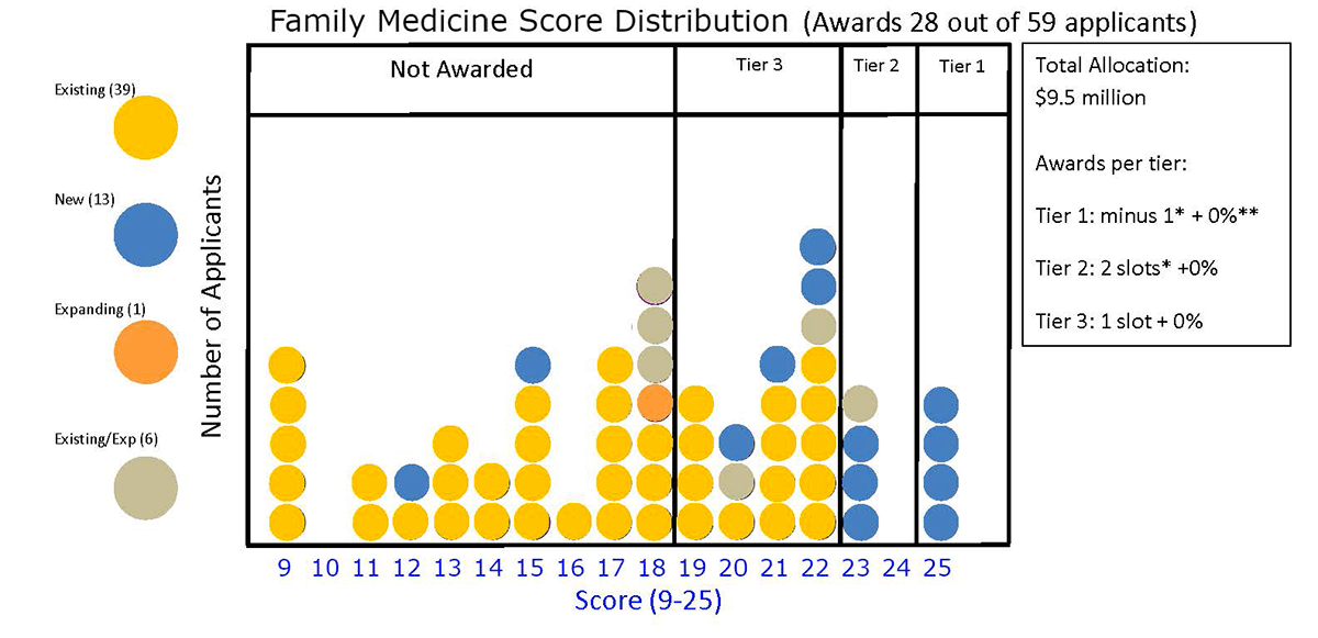 Family Medicine Score Distribution (Awards 28 out of 59 applicants)