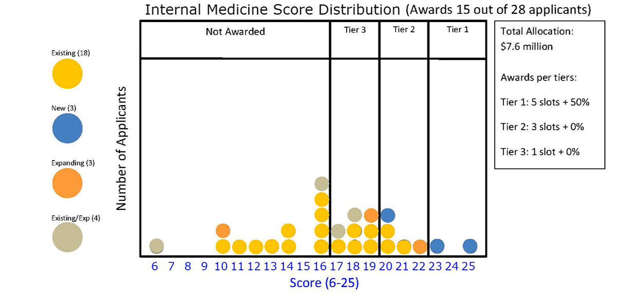 Internal Medicine Score Distribution (Awards 15 out of 28 applicants)