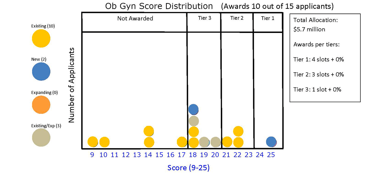 Ob/Gyn Score Distribution (Awards 10 out of 15 applicants)